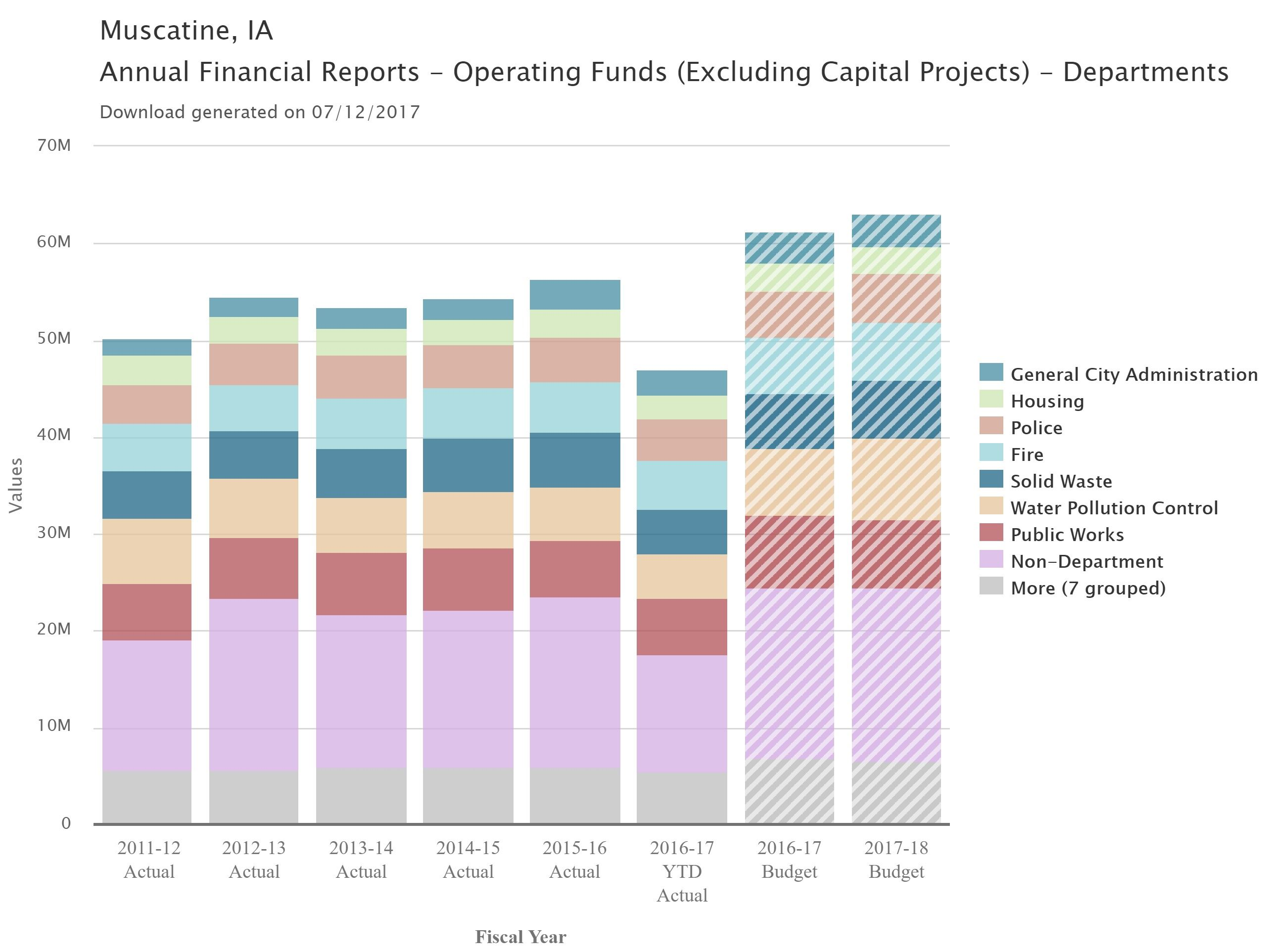 Annual Financial Reports - Operating Funds